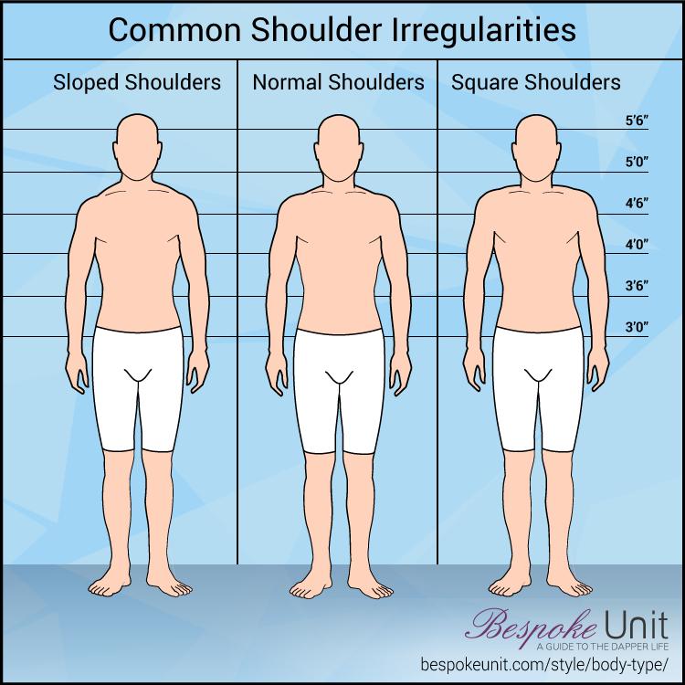 Common Shoulder Irregularities