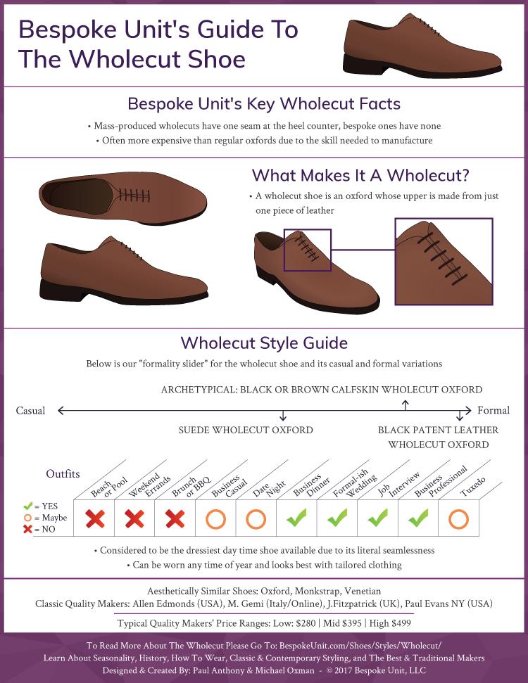 Wholecut Infographic