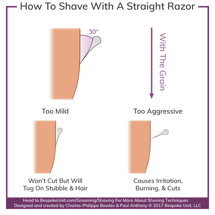 Straight Razor Anatomy