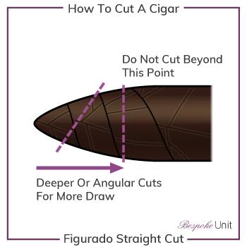 How To Cut A Figurado Torpedo Cigar