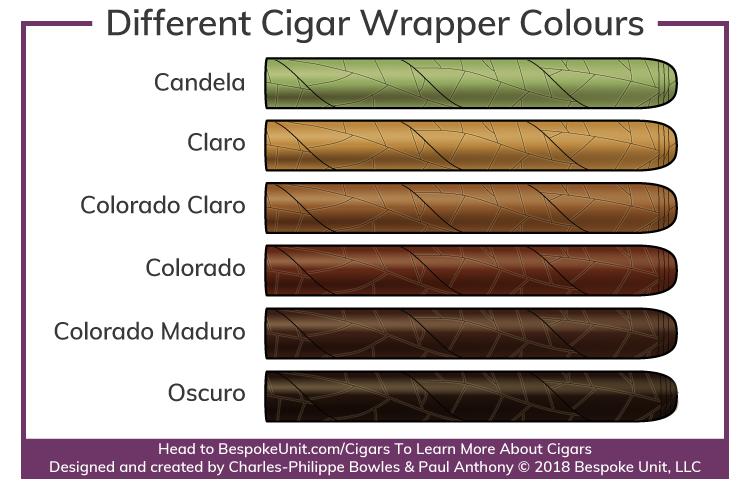 different cigar colours